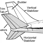 Aircraft Empennage